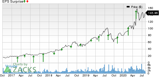 Everbridge, Inc. Price and EPS Surprise