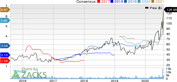 Emergent Biosolutions Inc. Price and Consensus