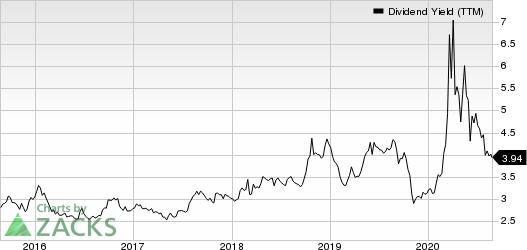 Leggett  Platt, Incorporated Dividend Yield (TTM)