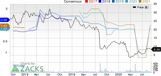 Cars.com Inc. Price and Consensus