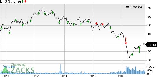 ViacomCBS Inc. Price and EPS Surprise