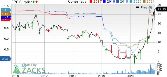Nautilus Group, Inc. The Price, Consensus and EPS Surprise