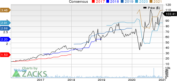 Fox Factory Holding Corp. Price and Consensus