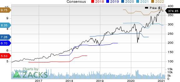 Intuit Inc. Price and Consensus