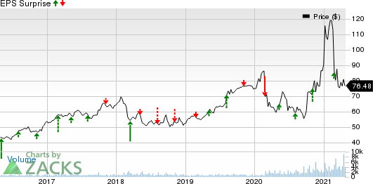 Ormat Technologies, Inc. Price and EPS Surprise