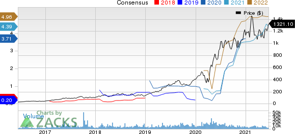Shopify Inc. Price and Consensus