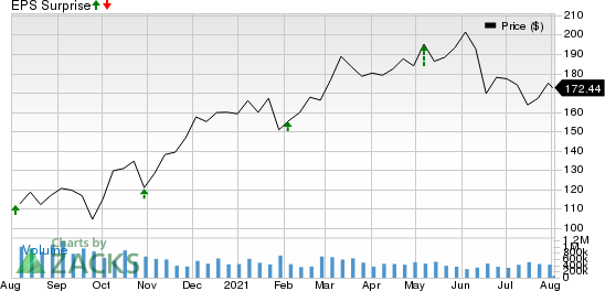 Lear Corporation Price and EPS Surprise