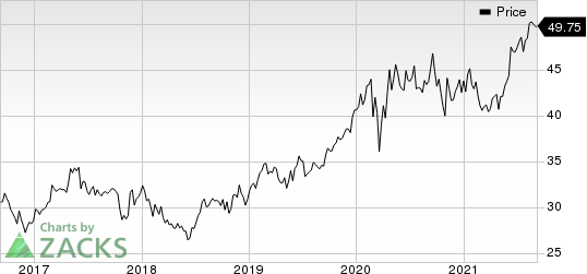 Roche Holding AG Price