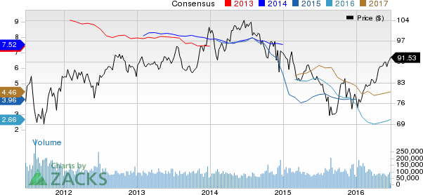 Xom Stock Quote Classy Is Exxon Mobil XOM Stock A Solid Choice Right Now Nasdaq