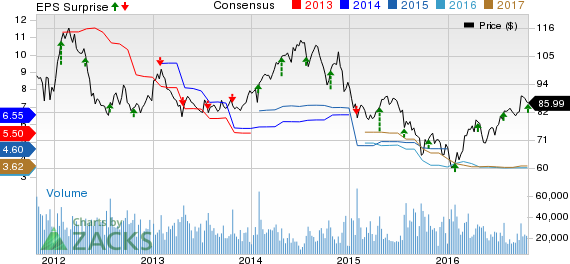 Caterpillar (CAT) Q3 Earnings Top, Stock Down on View Cut