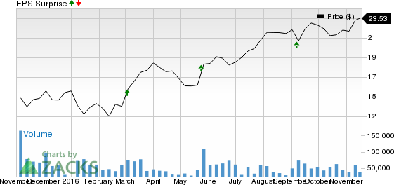 Hewlett Packard Enterprise (HPE) Q4 Earnings: What's Up?