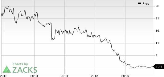 Intrepid Potash (IPI) in Focus: Stock Moves 5.1% Higher