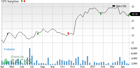 BancorpSouth (BXS) Q1 Earnings Beat on Higher Revenues