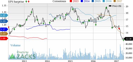 DDR Corp (DDR) FFO Beats Estimates in Q1, Declines Y/Y