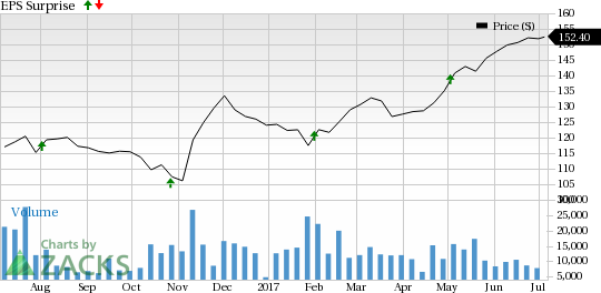 Why the Earnings Streak Will Continue for Aetna (AET)