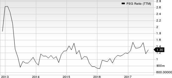 Owens Corning Inc PEG Ratio (TTM)