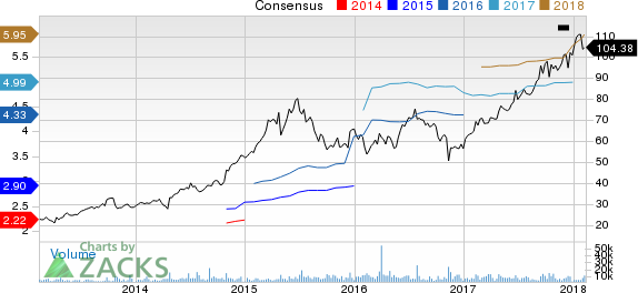 Centene Corporation Price and Consensus