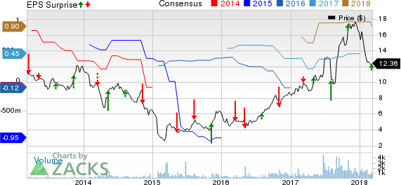 Sterling Construction Company Inc Price, Consensus and EPS Surprise