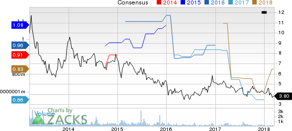 Consumer Portfolio Services, Inc. Price and Consensus