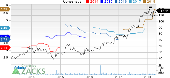 Alamo Group, Inc. Price and Consensus