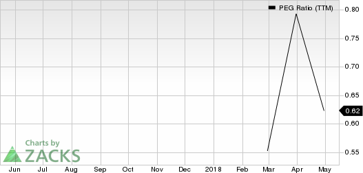 SMART Global Holdings, Inc. PEG Ratio (TTM)