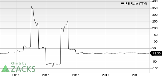 Delta Apparel, Inc. PE Ratio (TTM)