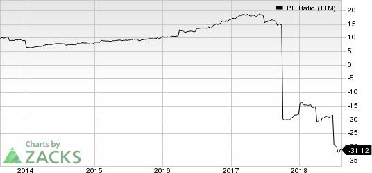RenaissanceRe Holdings Ltd. PE Ratio (TTM)