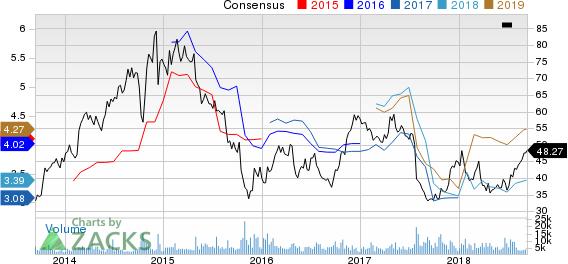 Spirit Airlines, Inc. Price and Consensus