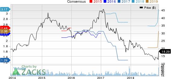 Tessera Holding Corporation Price and Consensus