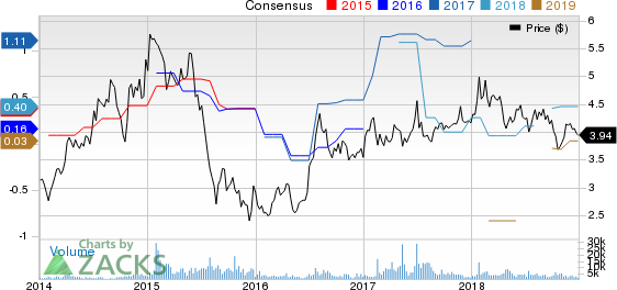 AU Optronics Corp Price and Consensus