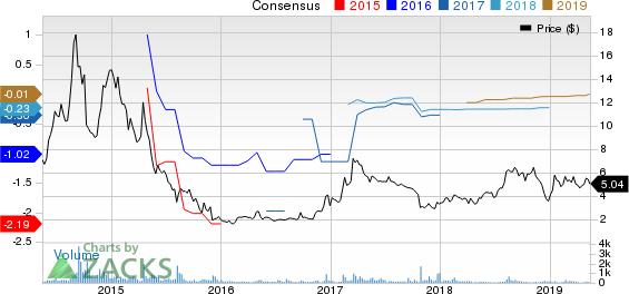 Identiv, Inc. Price and Consensus