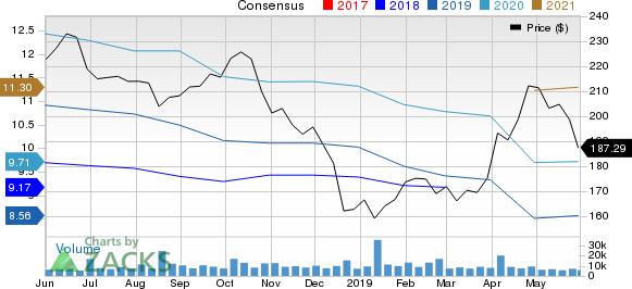 Constellation Brands Inc Price and Consensus