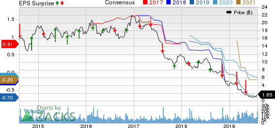 Dean Foods Company Price, Consensus and EPS Surprise