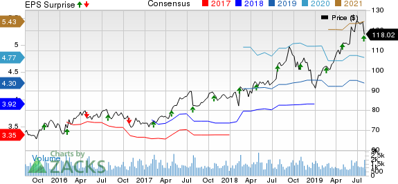 AptarGroup, Inc. Price, Consensus and EPS Surprise