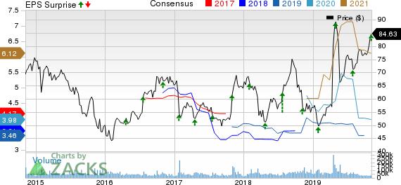 QUALCOMM Incorporated Price, Consensus and EPS Surprise