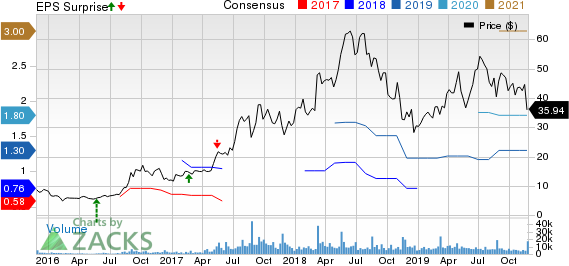 Baozun Inc. Price, Consensus and EPS Surprise
