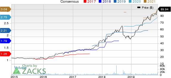 Copart, Inc. Price and Consensus