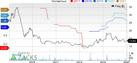 Lenovo Group Ltd. Price and Consensus