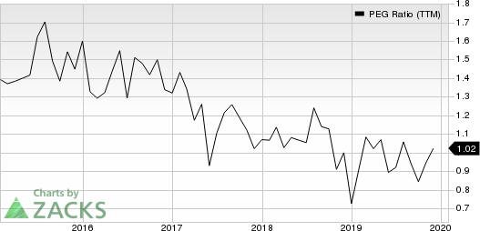 Alexion Pharmaceuticals, Inc. PEG Ratio (TTM)