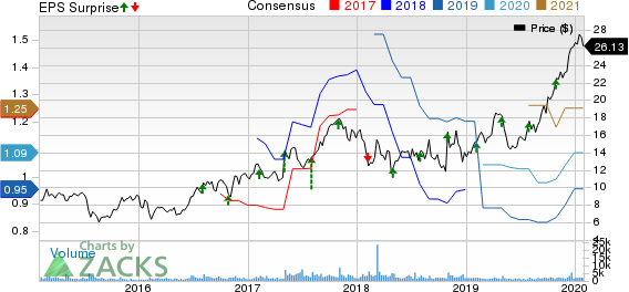FormFactor, Inc. Price, Consensus and EPS Surprise