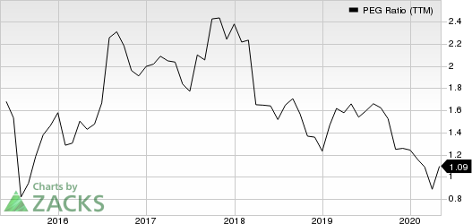 eBay Inc. PEG Ratio (TTM)