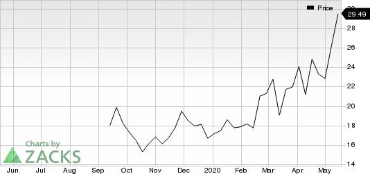 Cloudflare, Inc. Price