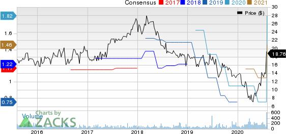Superior Uniform Group, Inc. Price and Consensus