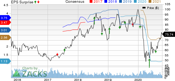 V.F. Corporation Price, Consensus and EPS Surprise