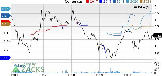 Nomura Holdings Inc ADR Price and Consensus