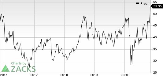 Gentherm Inc Price