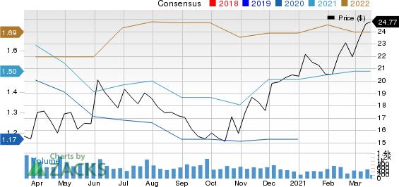 Banco De Chile Price and Consensus