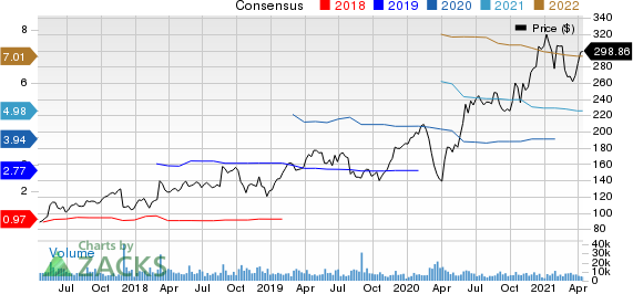 Autodesk, Inc. Price and Consensus