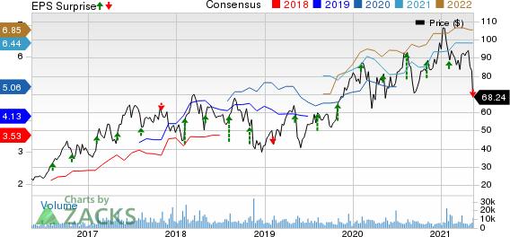 Lumentum Holdings Inc. Price, Consensus and EPS Surprise