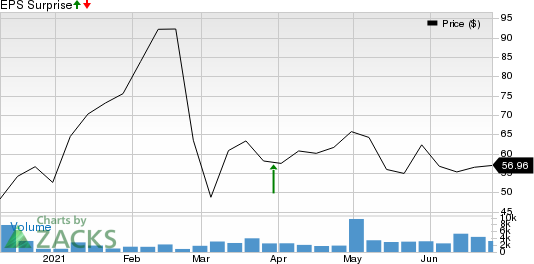 Hydrofarm Holdings Group, Inc. Price and EPS Surprise